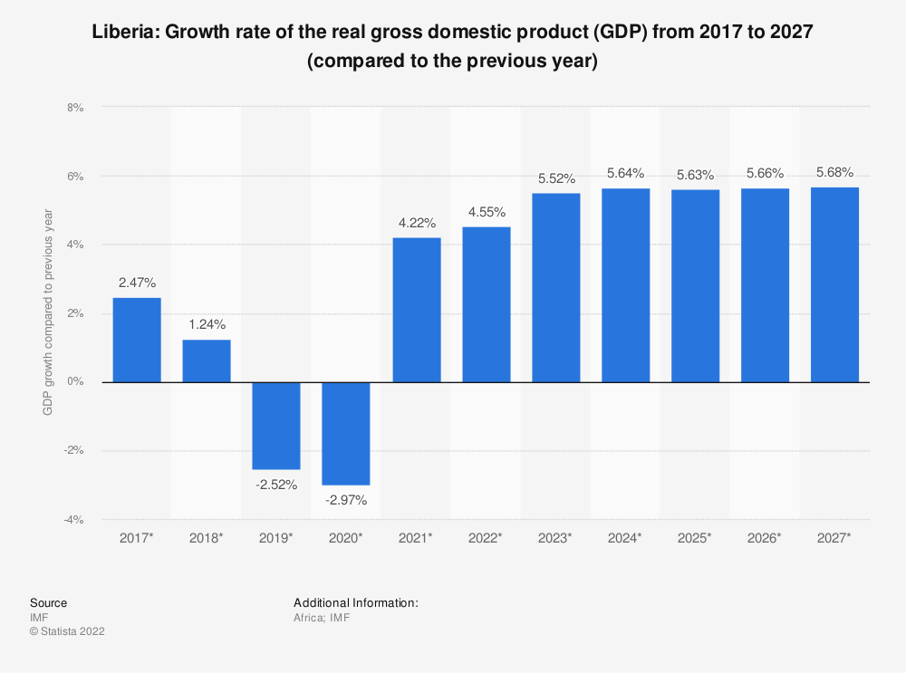 Statistic: Liberia: Growth rate of the real gross domestic product (GDP) from 2012 to 2022 (compared to the previous year) | Statista