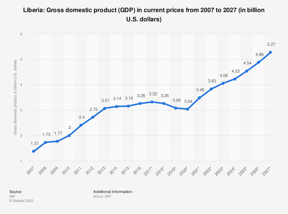 Statistic: Liberia: Gross domestic product (GDP) in current prices from 2012 to 2022 (in billion U.S. dollars) | Statista
