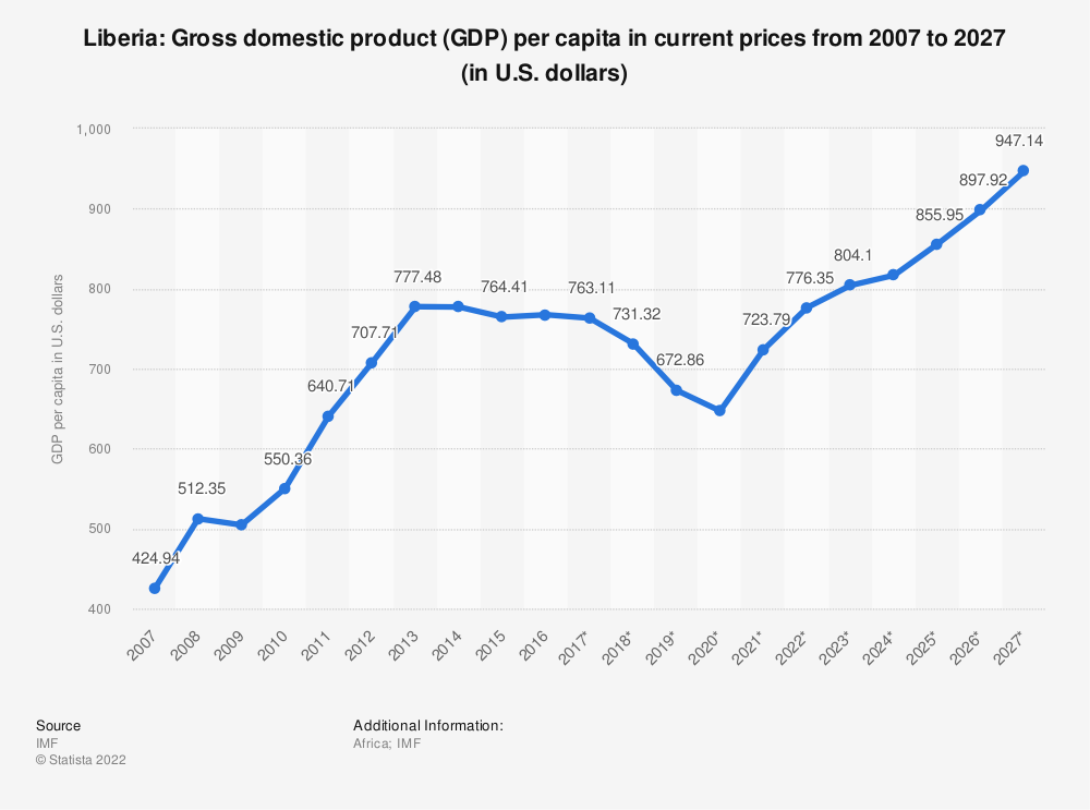 Statistic: Liberia: Gross domestic product (GDP) per capita in current prices from 2012 to 2022 (in U.S. dollars) | Statista