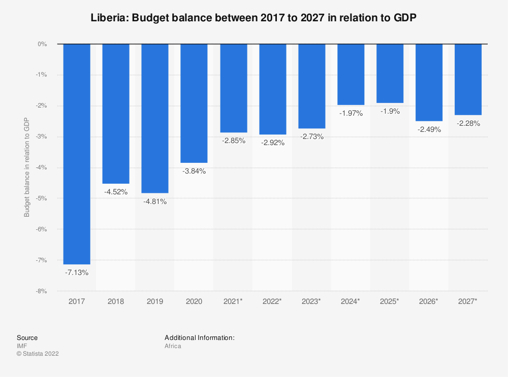 Statistic: Liberia: Budget balance between 2014 to 2024 in relation to GDP | Statista