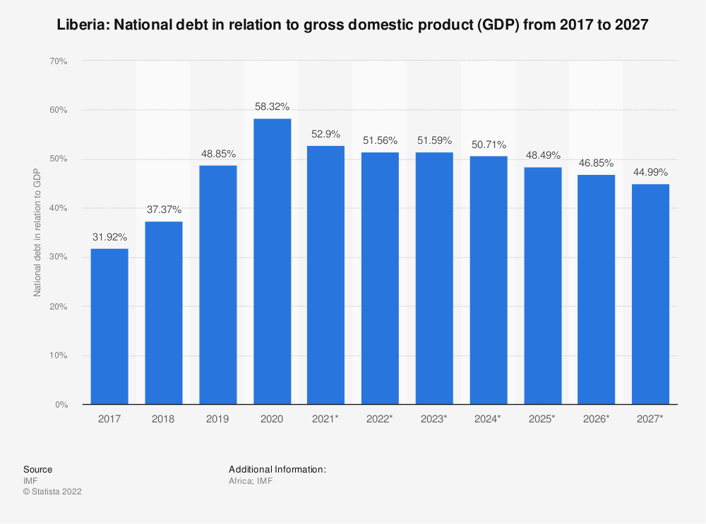 Statistic: Liberia: National debt in relation to gross domestic product (GDP) from 2014 to 2024 | Statista