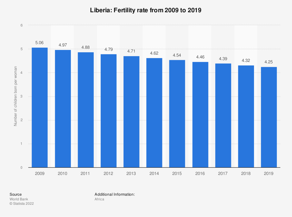 Statistic: Liberia: Fertility rate from 2007 to 2017 | Statista