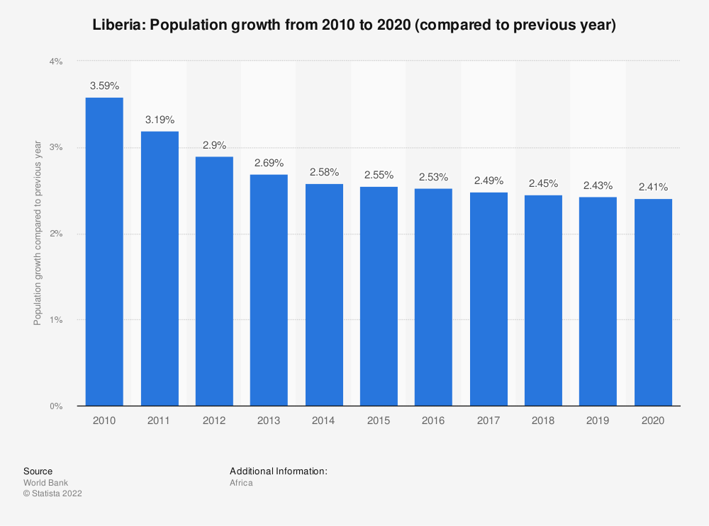 Statistic: Liberia: Population growth from 2008 to 2018 (compared to previous year) | Statista