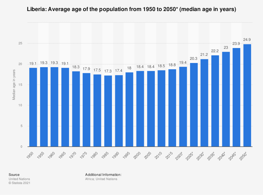 Statistic: Liberia: Average age of the population from 1950 to 2050* (median age in years) | Statista