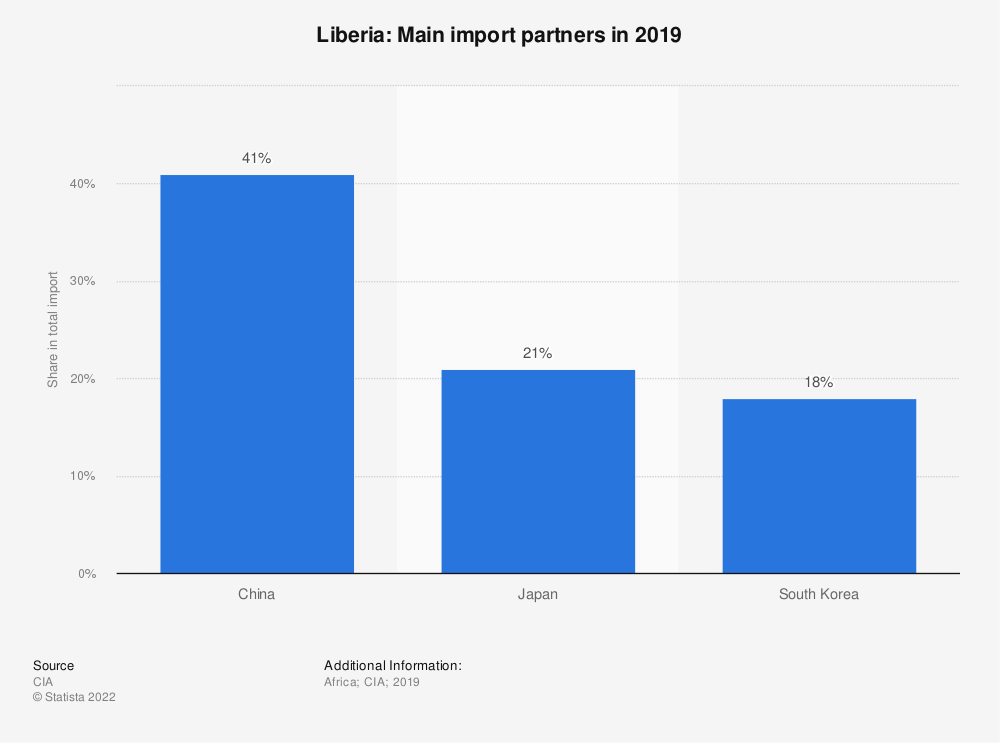 Statistic: Liberia: Main import partners in 2017 | Statista