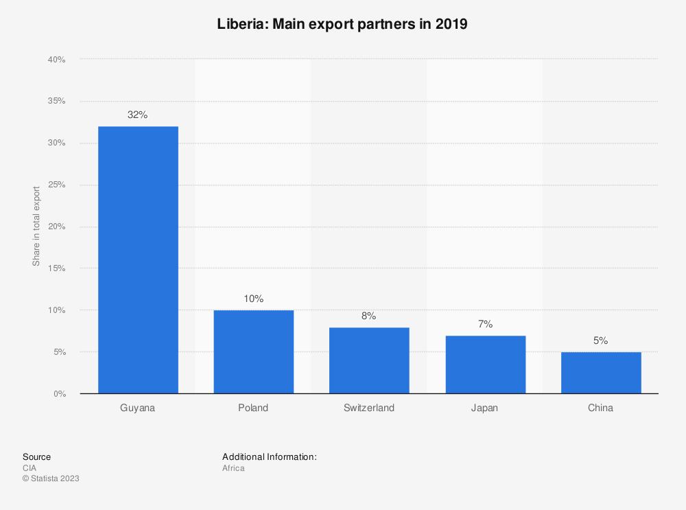 Statistic: Liberia: Main export partners in 2017 | Statista