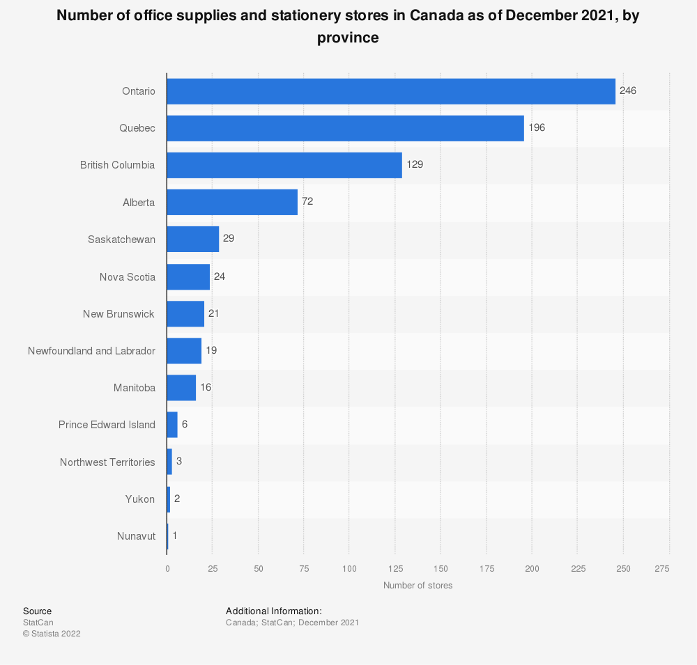 Statistic: Number of office supplies and stationery stores in Canada as of December 2016, by region | Statista