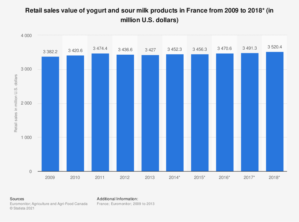 Statistic: Retail sales value of yogurt and sour milk products in France from 2009 to 2018* (in million U.S. dollars) | Statista
