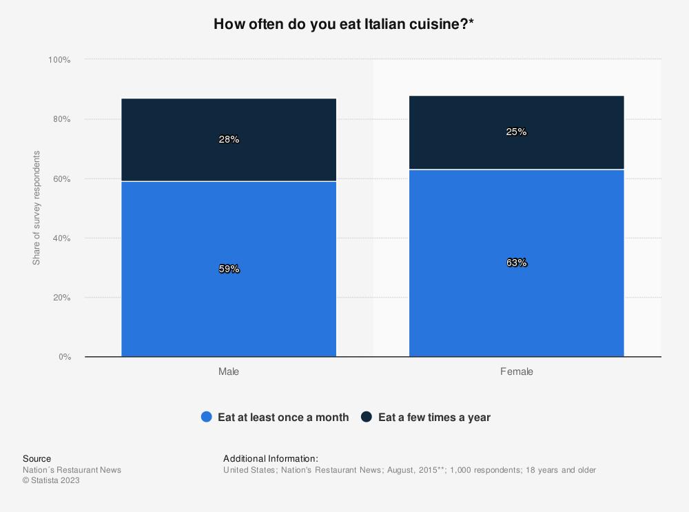 Statistic: How often do you eat Italian cuisine?* | Statista