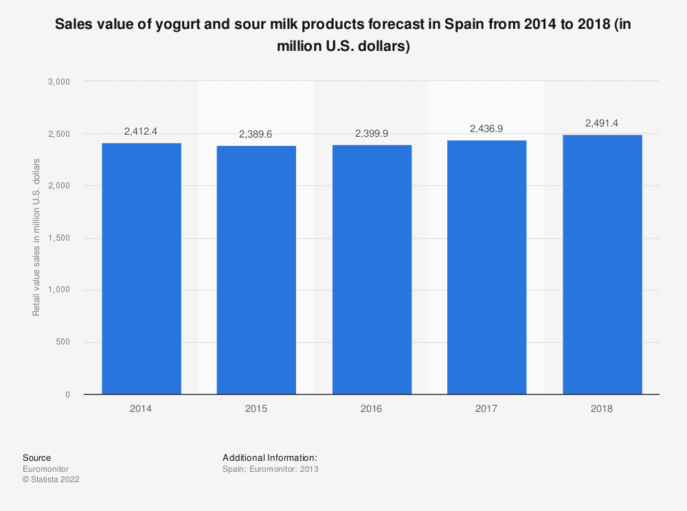 Statistic: Sales value of yogurt and sour milk products forecast in Spain from 2014 to 2018 (in million U.S. dollars) | Statista