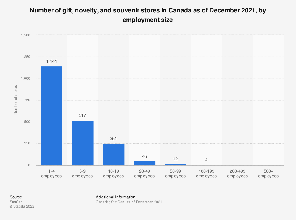 Statistic: Number of gift, novelty and souvenir stores in Canada as of December 2019, by employment size | Statista