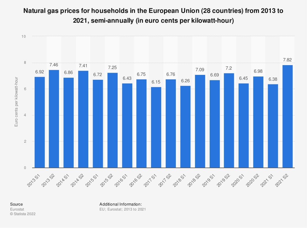 Statistic: Natural gas prices for households in the European Union (28 countries) from 2010 to 2018, semi-annually (in euro cents per kilowatt-hour)  | Statista