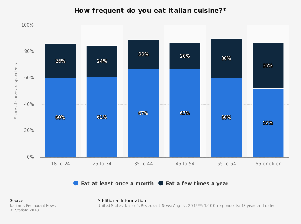 Statistic: How frequent do you eat Italian cuisine?* | Statista