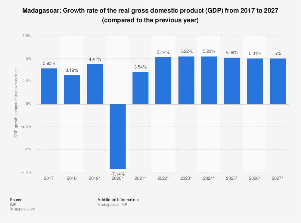 Statistic: Madagascar: Growth rate of the real gross domestic product (GDP) from 2009 to 2021 (compared to the previous year) | Statista