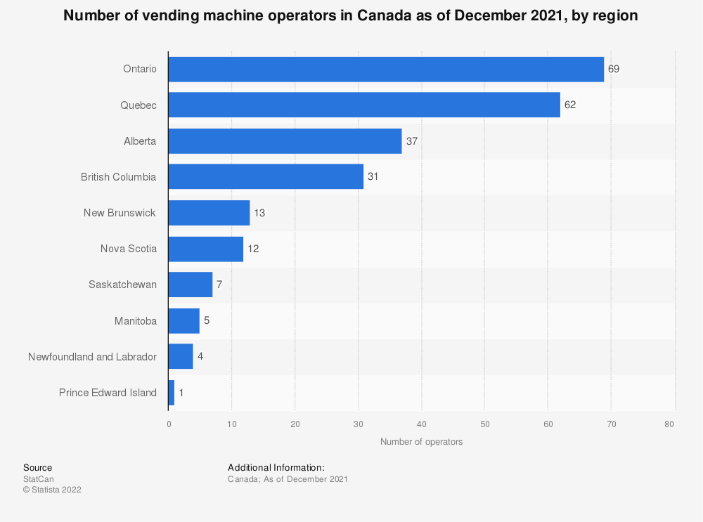 Statistic: Number of vending machine operators in Canada as of December 2018, by region   Statista