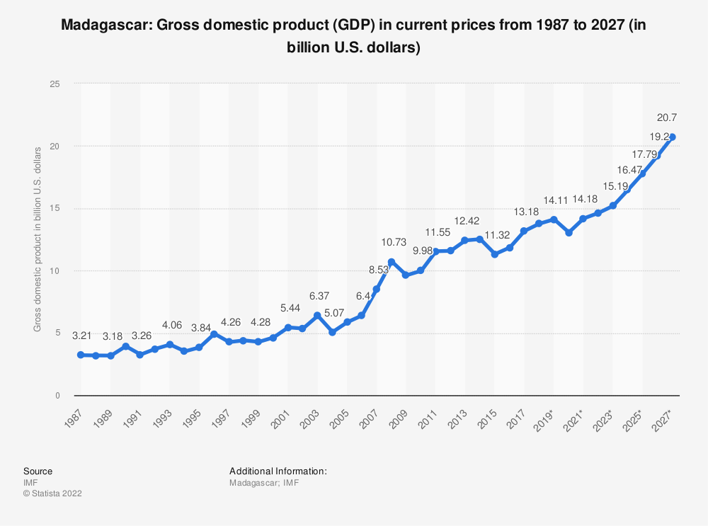 Statistic: Madagascar: Gross domestic product (GDP) in current prices from 1984 to 2021 (in billion international dollars) | Statista