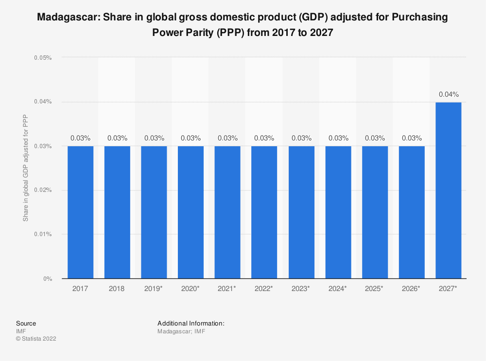Statistic: Madagascar: Share in global gross domestic product (GDP) adjusted for Purchasing Power Parity (PPP) from 2014 to 2024   Statista