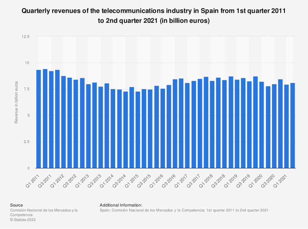 Statistic: Quarterly revenues of the telecommunications industry in Spain from 1st quarter 2011 to 4th quarter 2018 (in billion euros) | Statista