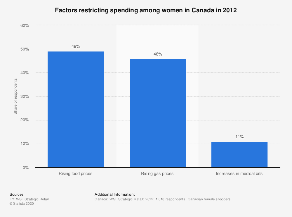Statistic: Factors restricting spending among women in Canada in 2012 | Statista