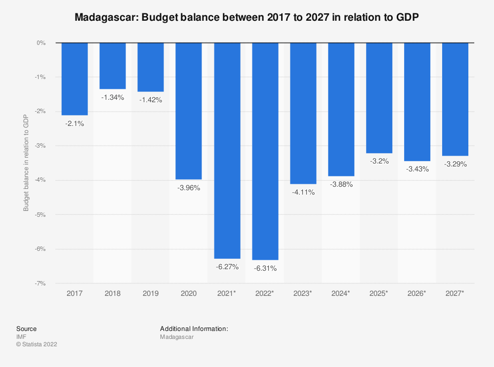 Statistic: Madagascar: Budget balance between 2014 to 2024 in relation to GDP | Statista