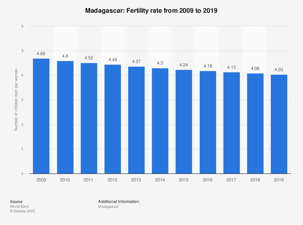 Statistic: Madagascar: Fertility rate from 2007 to 2017 | Statista