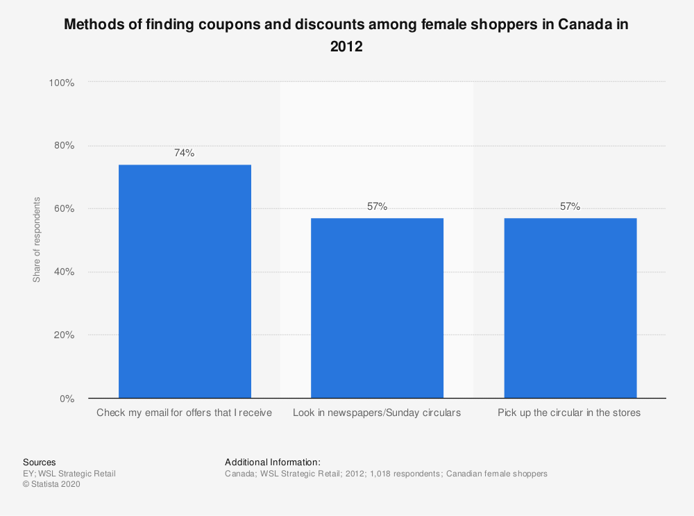 Statistic: Methods of finding coupons and discounts among female shoppers in Canada in 2012 | Statista