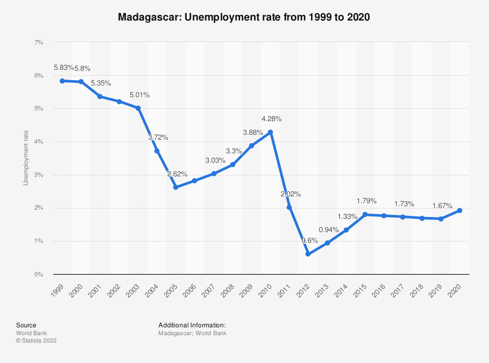 Statistic: Madagascar: Unemployment rate from 1999 to 2019 | Statista