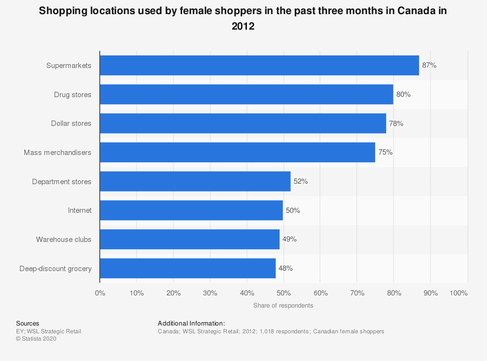 Statistic: Shopping locations used by female shoppers in the past three months in Canada in 2012 | Statista