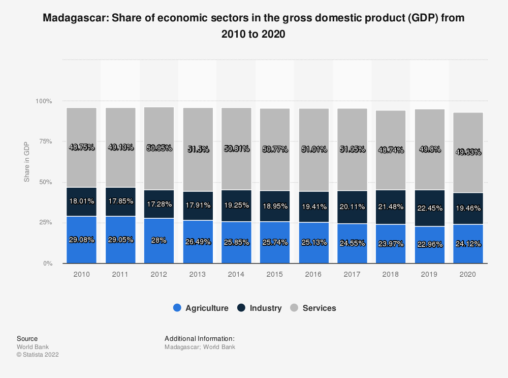 Statistic: Madagascar: Share of economic sectors in the gross domestic product (GDP) from 2008 to 2018   Statista