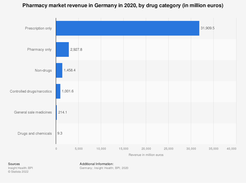 Statistic: Pharmacy market revenue in Germany in 2019, by drug category (in million euros) | Statista