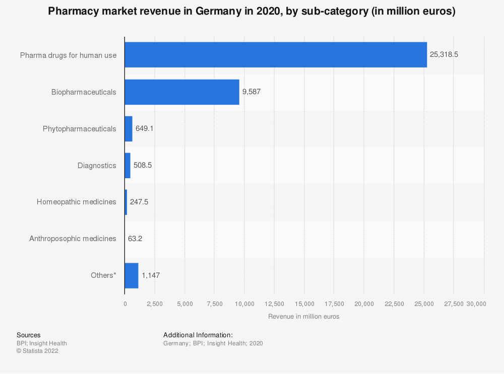 Statistic: Pharmacy market revenue in Germany in 2019, by sub-category (in million euros) | Statista
