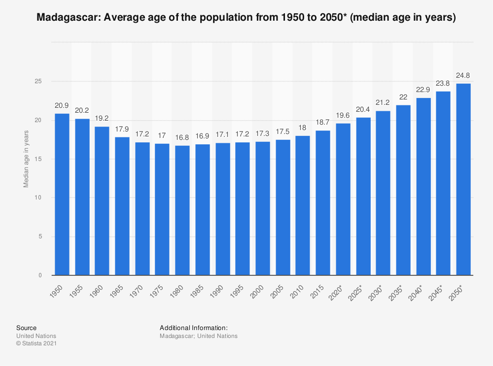 Statistic: Madagascar: Average age of the population from 1950 to 2050* (median age in years) | Statista