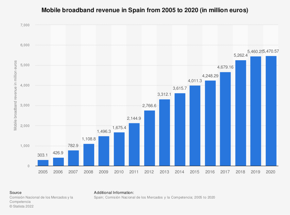 Statistic: Mobile broadband revenue in Spain from 2005 to 2016 (in million euros) | Statista