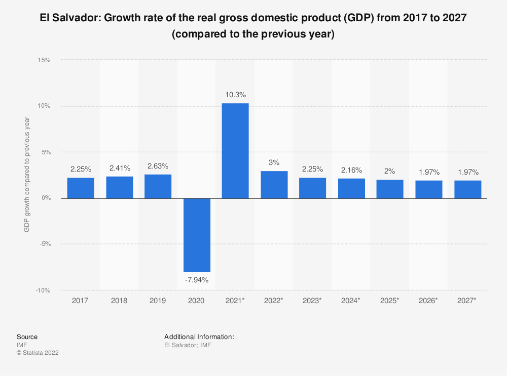 Statistic: El Salvador: Growth rate of the real gross domestic product (GDP) from 2014 to 2024 (compared to the previous year) | Statista