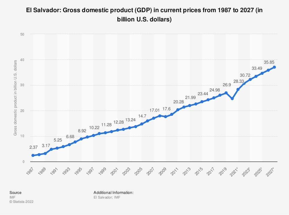 Statistic: El Salvador: Gross domestic product (GDP) in current prices from 2014 to 2024 (in billion U.S. dollars) | Statista