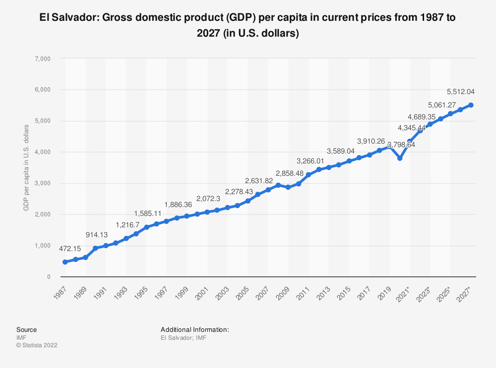 Statistic: El Salvador: Gross domestic product (GDP) per capita in current prices from 1984 to 2024 (in U.S. dollars)   Statista