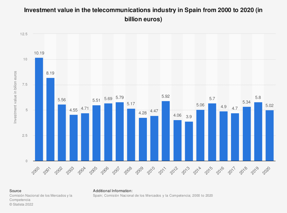 Statistic: Investment in the telecommunications industry in Spain from 2000 to 2016 (in billion euros) | Statista