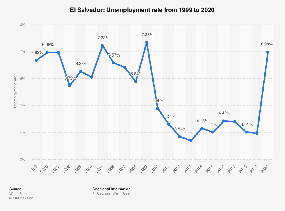 Statistic: El Salvador: Unemployment rate from 1999 to 2019 | Statista