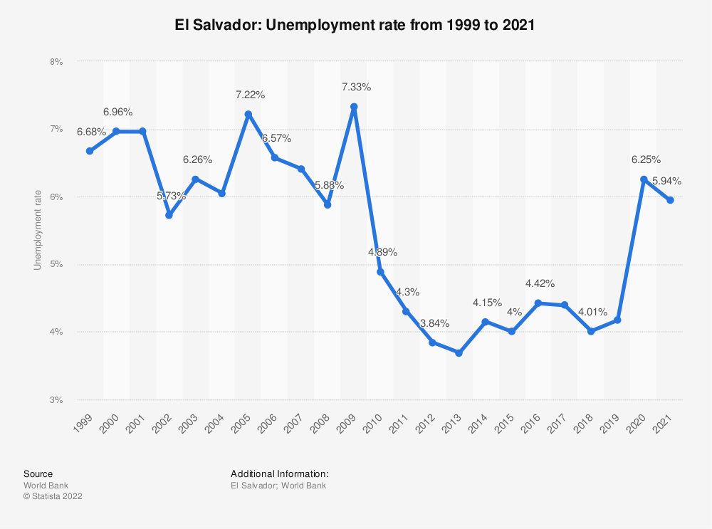 Statistic: El Salvador: Unemployment rate from 1998 to 2018 | Statista