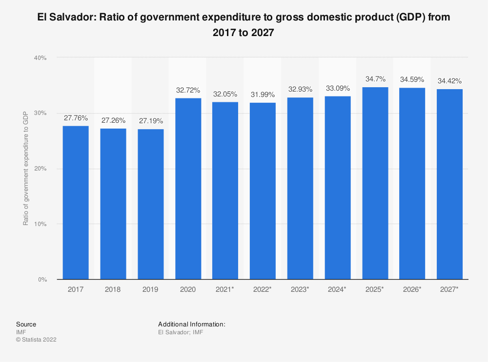 Statistic: El Salvador: Ratio of government expenditure to gross domestic product (GDP) from 2014 to 2024 | Statista