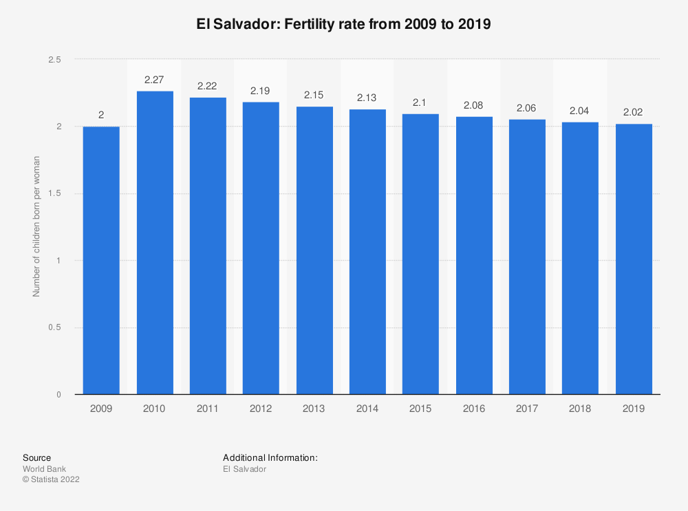 Statistic: El Salvador: Fertility rate from 2007 to 2017 | Statista