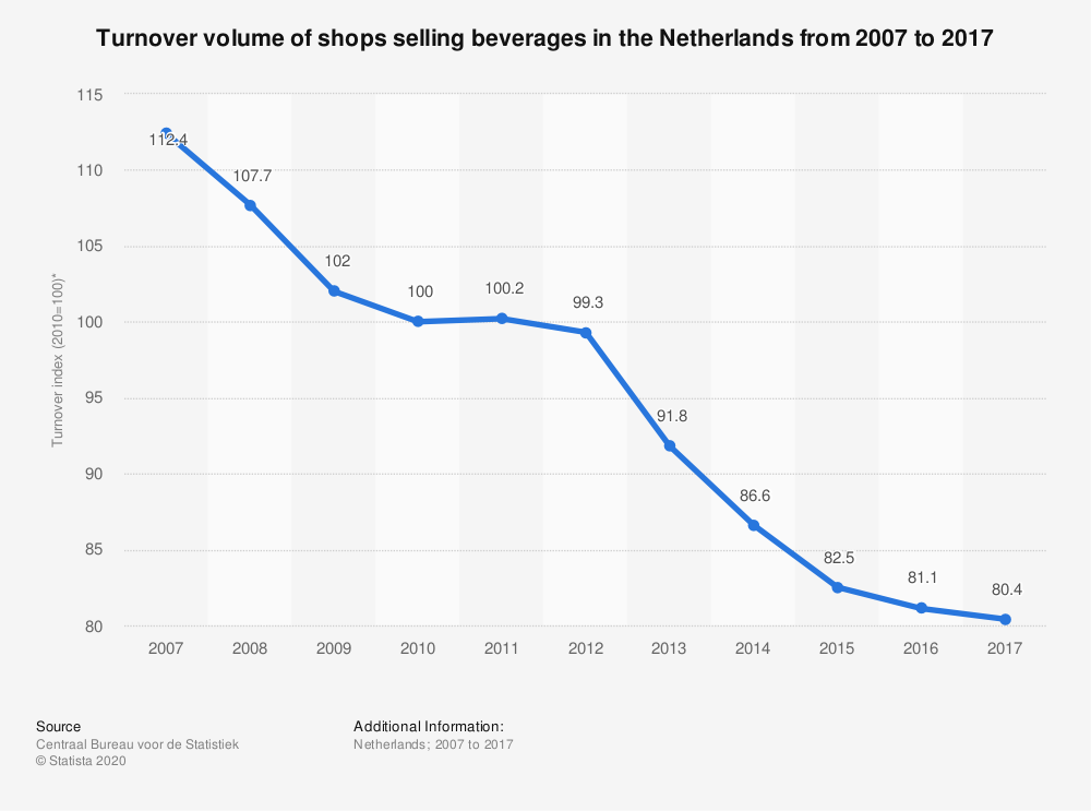 Statistic: Turnover volume of shops selling beverages in the Netherlands from 2007 to 2017 | Statista