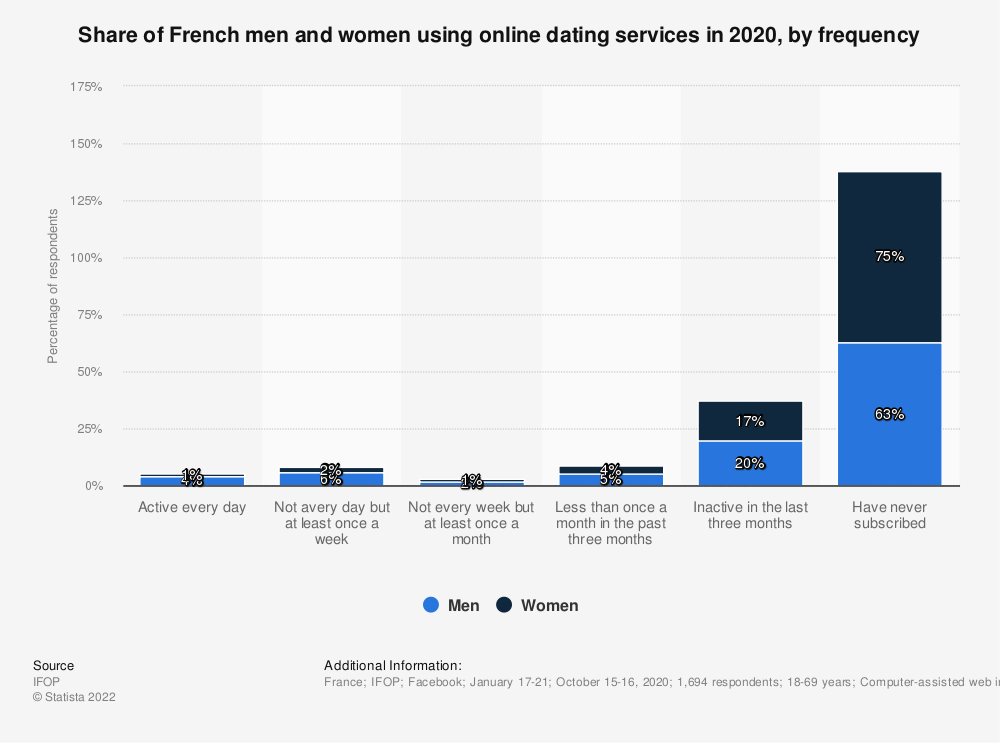 Statistic: When was the last time you visited a dating website or used a dating app? | Statista