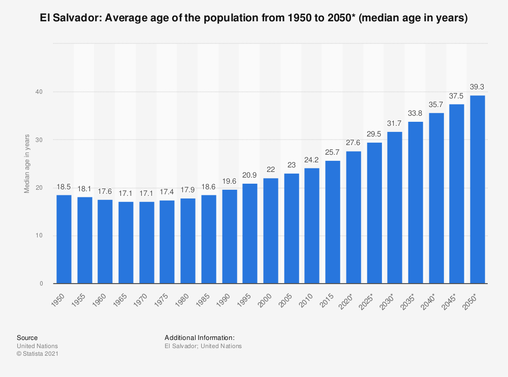 Statistic: El Salvador: Average age of the population from 1950 to 2050* (median age in years) | Statista