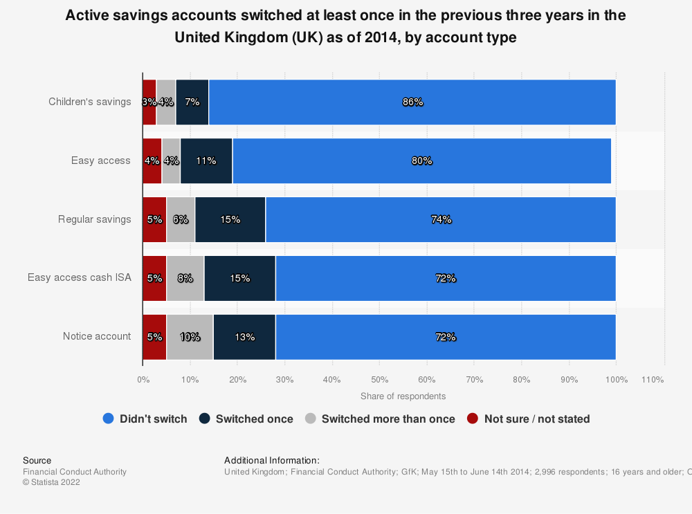 Statistic: Active savings accounts switched at least once in the previous three years in the United Kingdom (UK) as of 2014, by account type | Statista