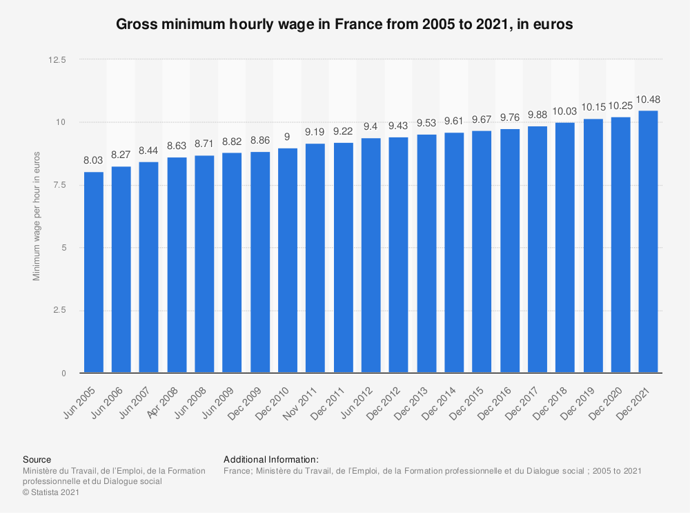Statistic: Gross minimum hourly wage in France from 2005 to 2019, in euros | Statista