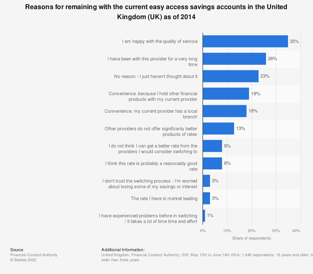 Statistic: Reasons for remaining with the current easy access savings accounts in the United Kingdom (UK) as of 2014 | Statista