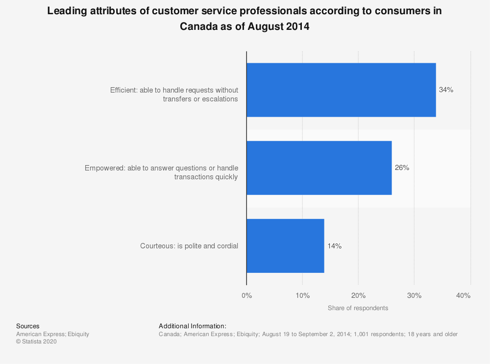 Statistic: Leading attributes of customer service professionals according to consumers in Canada as of August 2014 | Statista
