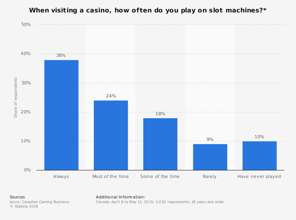 Statistic: When visiting a casino, how often do you play on slot machines?* | Statista