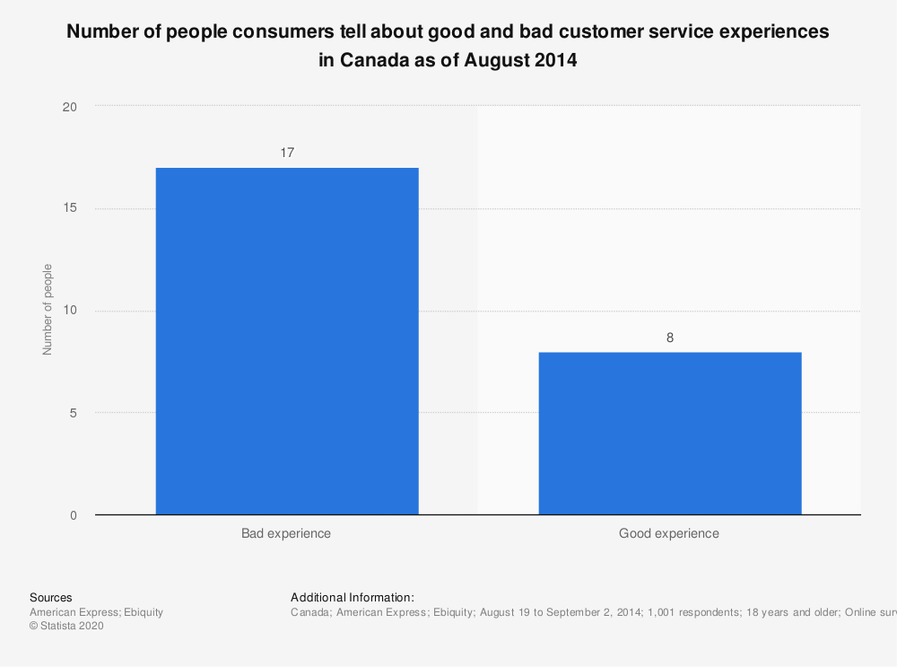 Statistic: Number of people consumers tell about good and bad customer service experiences in Canada as of August 2014 | Statista